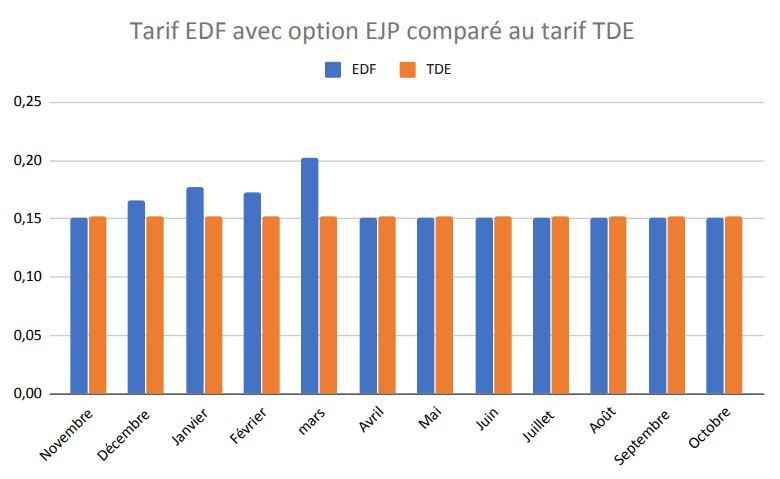Tarif option EJP vs TDE